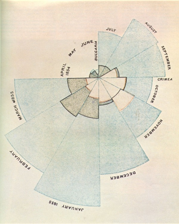 Did Florence Nightingale Invent The Pie Chart Images Chart Design